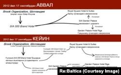 Схема, по которой гостиницы Абдуллаева переходили в руки Гулами.