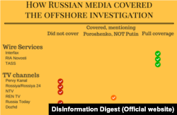 Джерело: DisInformation Digest