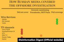 Джерело: DisInformation Digest