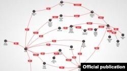 Компании Анара Алиева и их связи с азербайджанским государственным нефтяным гигантом Socar