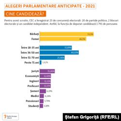 Moldova -- infografic alegeri 2021, profilul candidaților