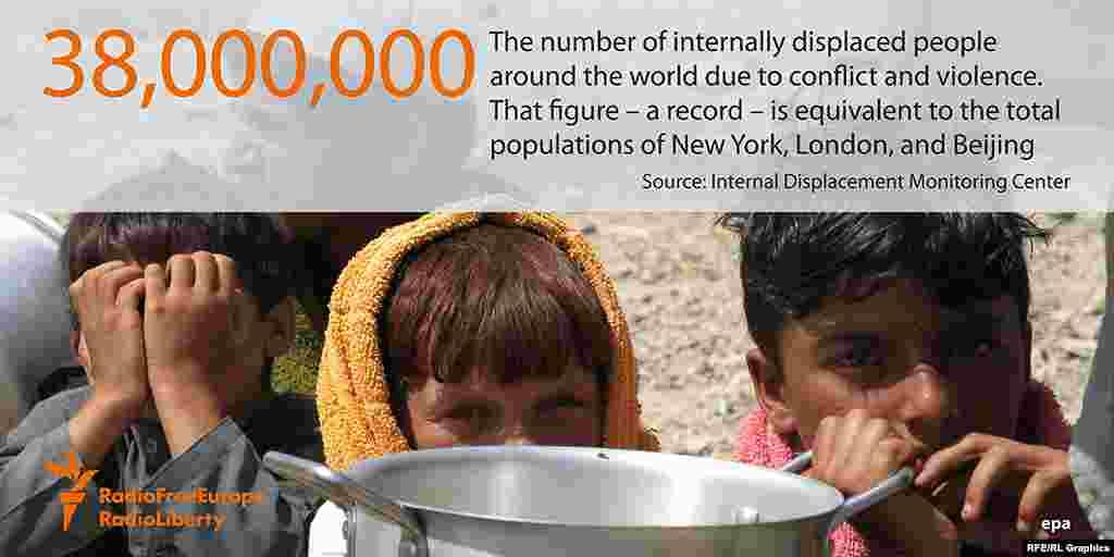 38 миллионов - количество перемещенных лиц в результате войн и конфликтов. Это население Пекина, Нью-Йорка и Лондона вместе взятых