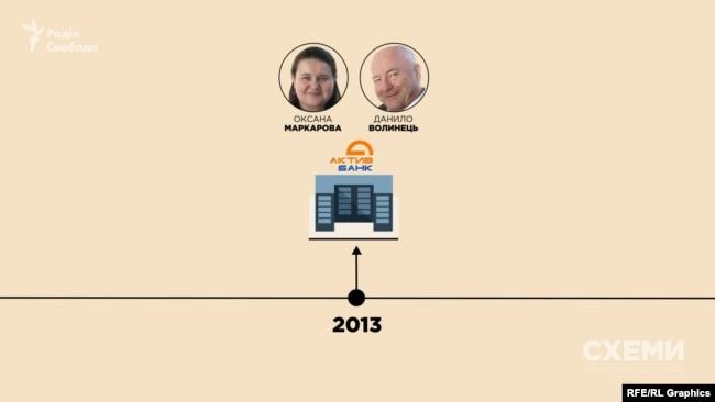 У 2013 році новим власником «Актив-банку» стало подружжя Оксани Маркарової та Данила Волинця