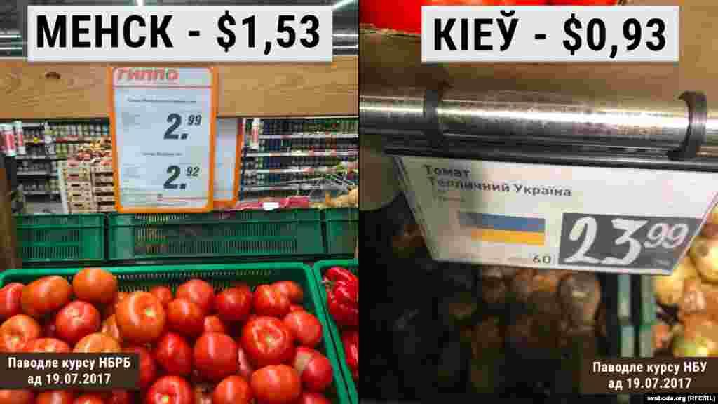 Памідоры у менскай краме даражэйшыя на 60 цэнтаў, гэта 1 рубель і 20 капеек.