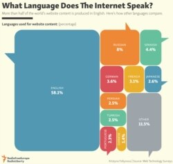 INFOGRAPHIC: What Language Does The Internet Speak?