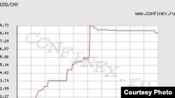 График курса юаня. Источник: http://www.confinex.ru/index.php