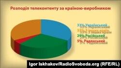 Дані моніторингу телеканалів громадського руху «Відсіч»