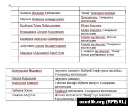 Список руководящих сотрудников фонда «Вакф».
