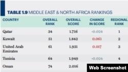 ایران از میان بیست کشور خاورمیانه که در این گزارش فهرست شدهاند، رتبه ۱۱ را کسب کرده است