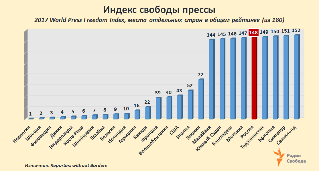 Russia-Factograph-Press Freedom Index-2017-Reporters without Borders