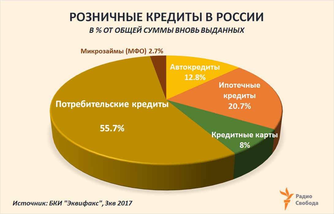 Russia-Factograph-Consumer Credits-Russia-2017-Structure by Type