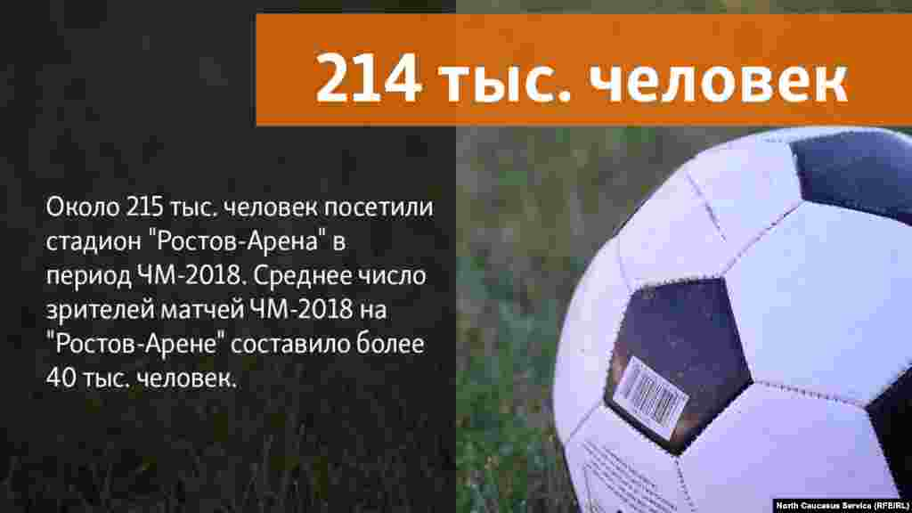 13.07.2018 //Матчи ЧМ-2018 на Ростов-Арене посетили 214 тыс. человек, средняя заполняемость стадионов в период игр составила 42 тыс. человек.