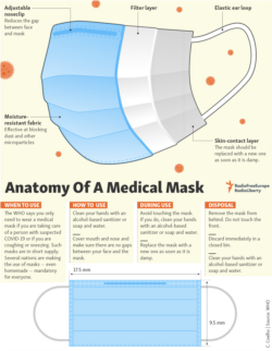 Infographic - Disposable mask