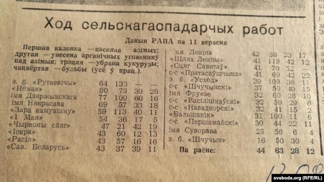 Зводка са шчучынскай раённай газэты «Савецкая вёска» за 1987 год зь пералікам калгасаў