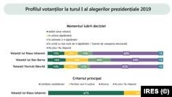IRES- Când și de ce au luat votanții decizia de a vota un anumit candidat