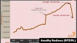 Azerbaijan -- screen shot from infographic, undated