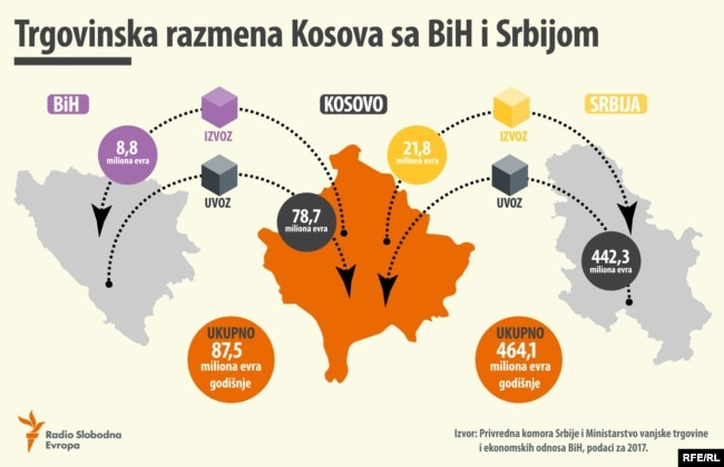 Podaci iz novembra 2018. godine