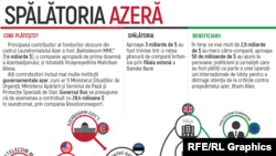 Moldova - Spălătoria de bani azeră
