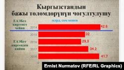 Кыргызстандын бажы төлөмдөрүнүн чогултулушу. Экономика министрлигинин маалыматы.