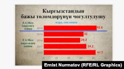 Данные по таможенным сборам. Информация Минэкономики.