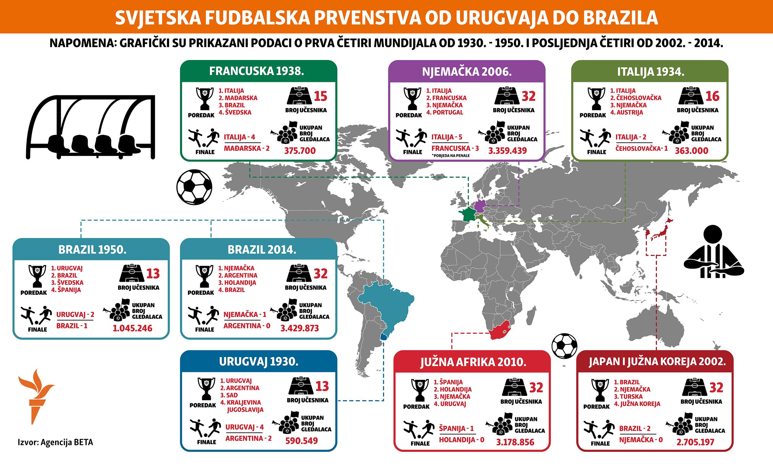 kratki istorijat svjetskih prvenstava u fudbalu