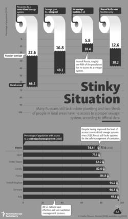 Infographic - Sewage