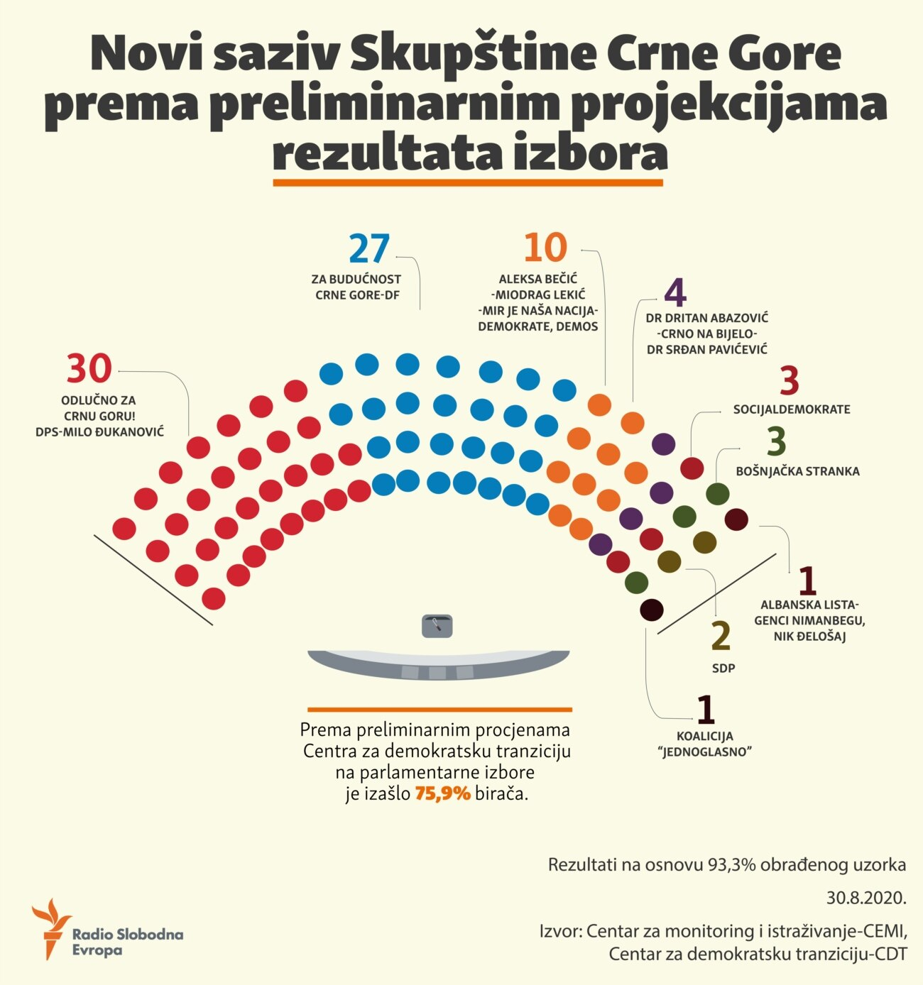 Infographic: Seats in the Parliament of Montenegro according to preliminary projections of election results