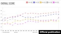 Зьмены пазыцыяў Беларусі і суседніх краінаў у рэйтынгу з 1995-га па 2017 год