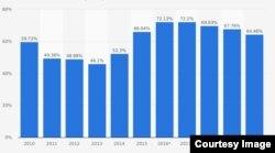 Госдолг по отношению к ВВП. Источник: МВФ