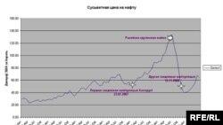 График динамики изменений цены на нефть в 2009 году
