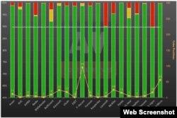 Надзейнасьць антывірусаў на лета-2015 паводле av-comparatives.org
