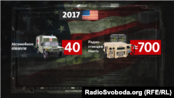Військова допомога США Україні у 2017 році