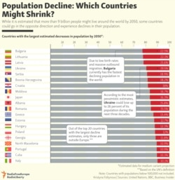 INFOGRAPHIC: Population Decline: Which Countries Might Shrink?