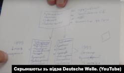 Кадры з фільму Deutsche Welle: схема ўдзельнікаў выкраданьняў і забойстваў, якую намаляваў Юры Гараўскі