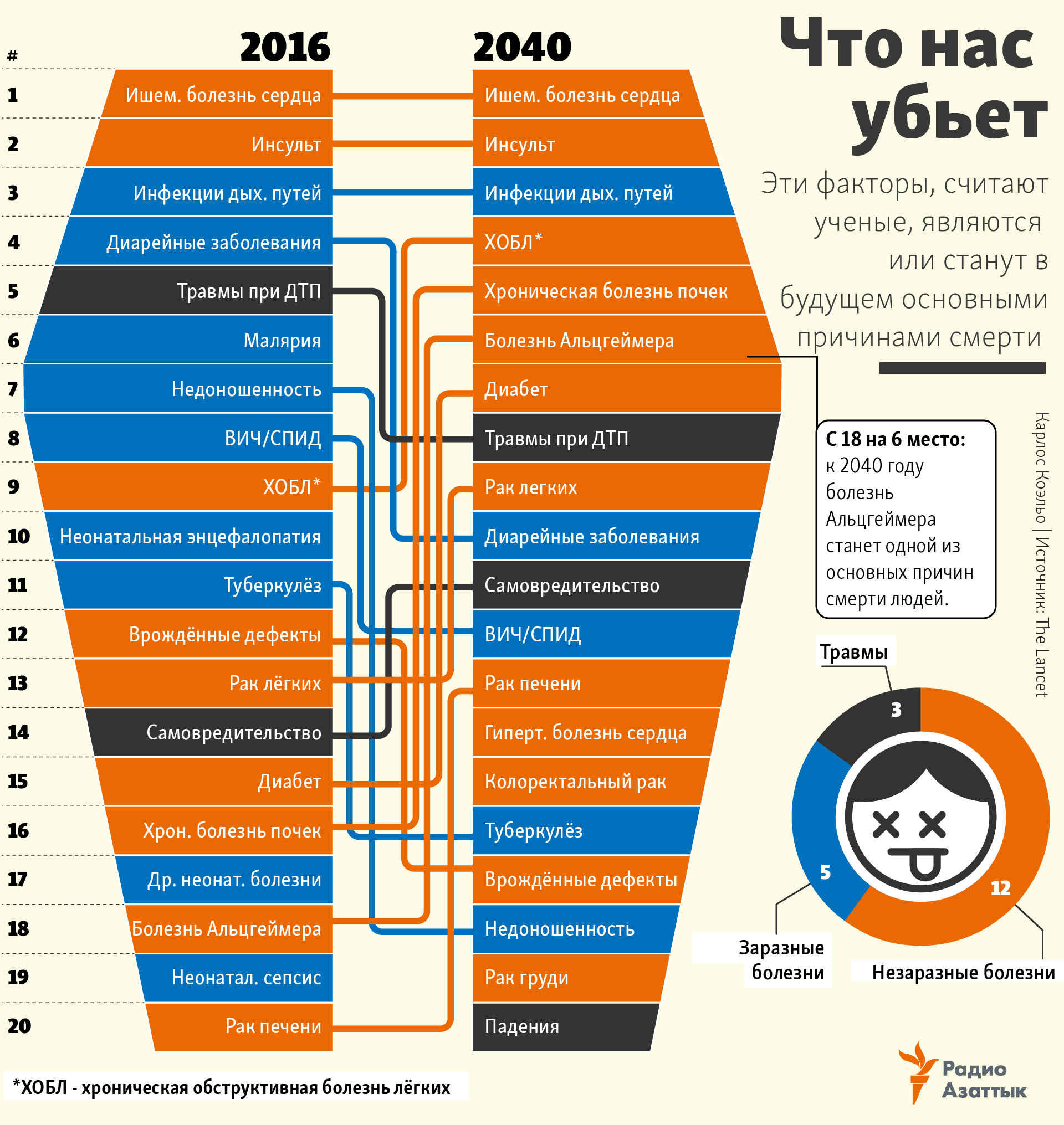 infographic main causes of death now and in 2040