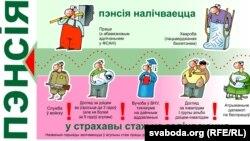 Страхавы стаж для налічэньня пэнсіі ў Беларусі