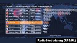Россия входит в пятерку стран, максимально щедрых на кибервийска
