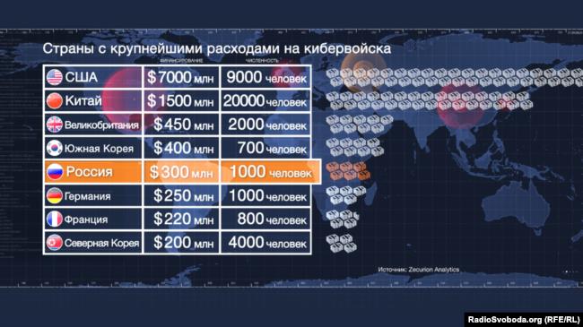 Росія входить в п'ятірку країн, максимально щедрих на кібервійска