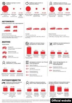 Інфографіка Transparency International Україна