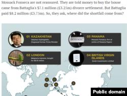 Фрагмент инфографики в журналистском расследовании сайта Radio New Zealand о происхождении капиталов семьи Акежана Кажегельдина.