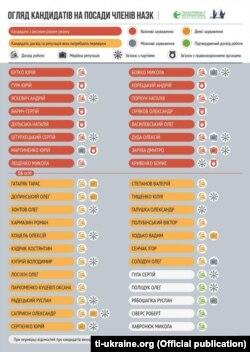 Інфографіка «Transparency International Україна»