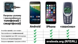 Mobile security by operation systems via svaboda.org