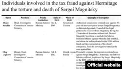 """""""Список Магнитского"""", так возмутивший российские власти"""