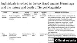 Список лиц, которых американские власти считают причастными к смерти Сергея Магнитского.