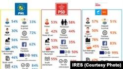 Profilul alegătorilor, conform unui sondaj telefonic IRES.