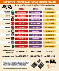 infographic - Bosnia exports weapons top 10 countries - January, 2020.