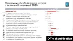 План запуску роботи Національного агентства з питань запобігання корупції (НАЗК)