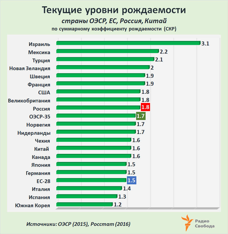 Russia-Factograph-Fertility Rates-2015-2016-Rus-OECD-EU-China