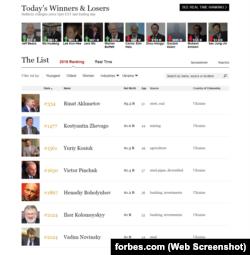 Скріншот зі сайту Forbes