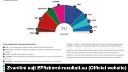 Состав Европарламента показывает растущую фрагментацию депутатского корпуса